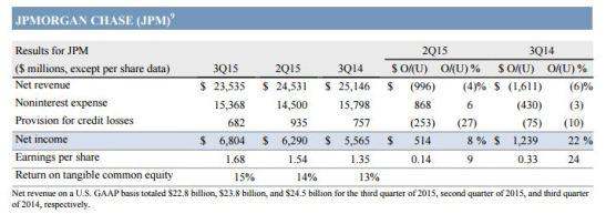 JPMQ3 2015